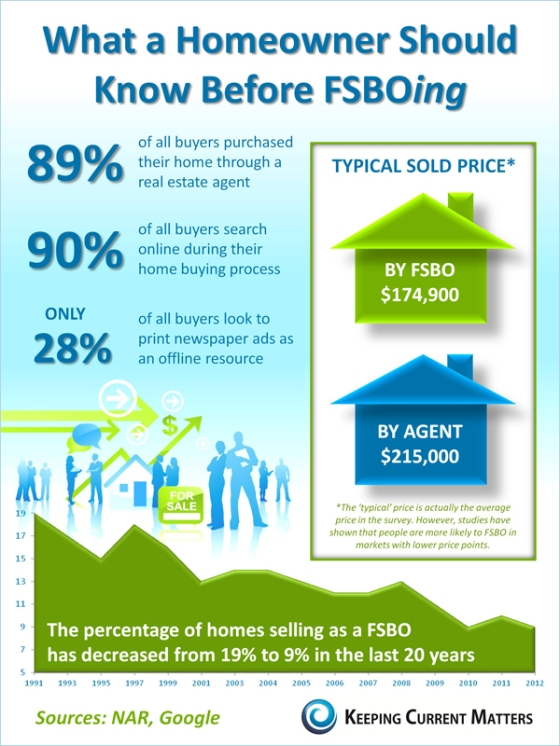 Thinking about selling your Cobb county home on your own?